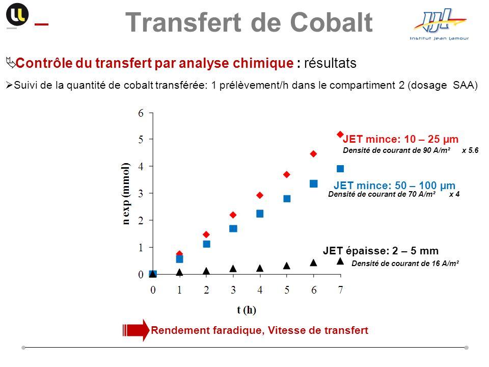 Contrôle du transfert par analyse chimique : résultats Suivi de la quantité de cobalt transférée: 1 prélèvement/h dans le compartiment 2 (dosage SAA)
