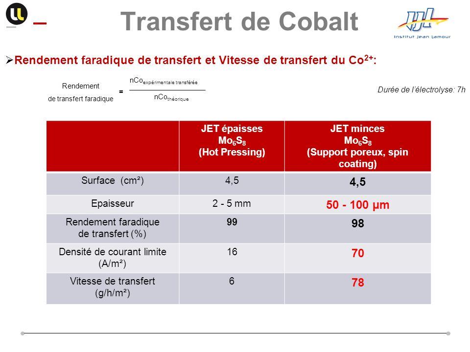 Rendement faradique de transfert et Vitesse de transfert du Co 2+ : Durée de lélectrolyse: 7h nCo expérimentale transférée nCo théorique Rendement de