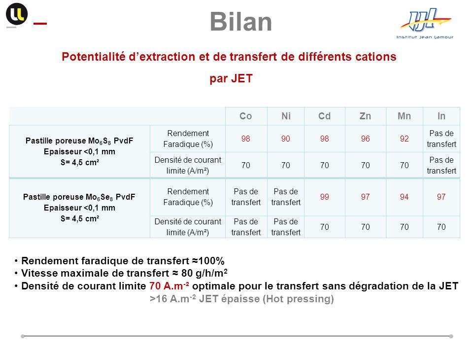 Potentialité dextraction et de transfert de différents cations par JET Rendement faradique de transfert 100% Vitesse maximale de transfert 80 g/h/m 2