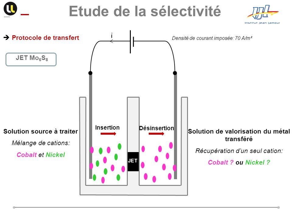 Protocole de transfert JET Mo 6 S 8 Densité de courant imposée: 70 A/m² Etude de la sélectivité Solution source à traiter Mélange de cations: Cobalt e