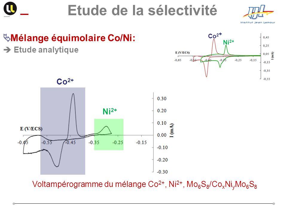 Co 2+ Ni 2+ Co 2 + Ni 2+ Voltampérogramme du mélange Co 2+, Ni 2+, Mo 6 S 8 /Co x Ni y Mo 6 S 8 Etude de la sélectivité Mélange équimolaire Co/Ni: Etu