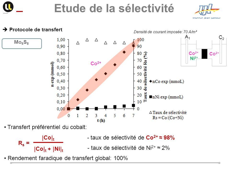Protocole de transfert Transfert préférentiel du cobalt: - taux de sélectivité de Co 2+ 98% - taux de sélectivité de Ni 2+ 2% Rendement faradique de t