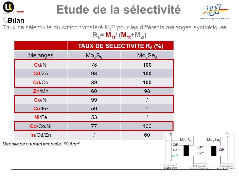 Taux de sélectivité du cation transféré M t n+ pour les différents mélanges synthétiques R s = M 1t / (M 1t +M 2t ) TAUX DE SELECTIVITE R S (%) Mélang