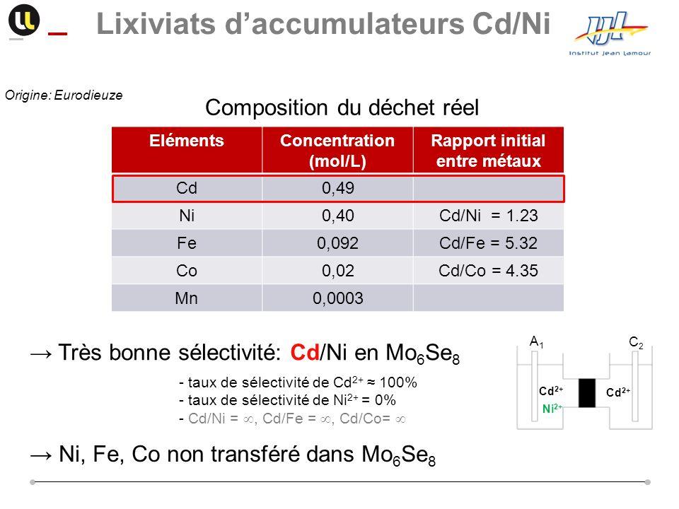 Composition du déchet réel ElémentsConcentration (mol/L) Rapport initial entre métaux Cd0,49 Ni0,40Cd/Ni = 1.23 Fe0,092Cd/Fe = 5.32 Co0,02Cd/Co = 4.35