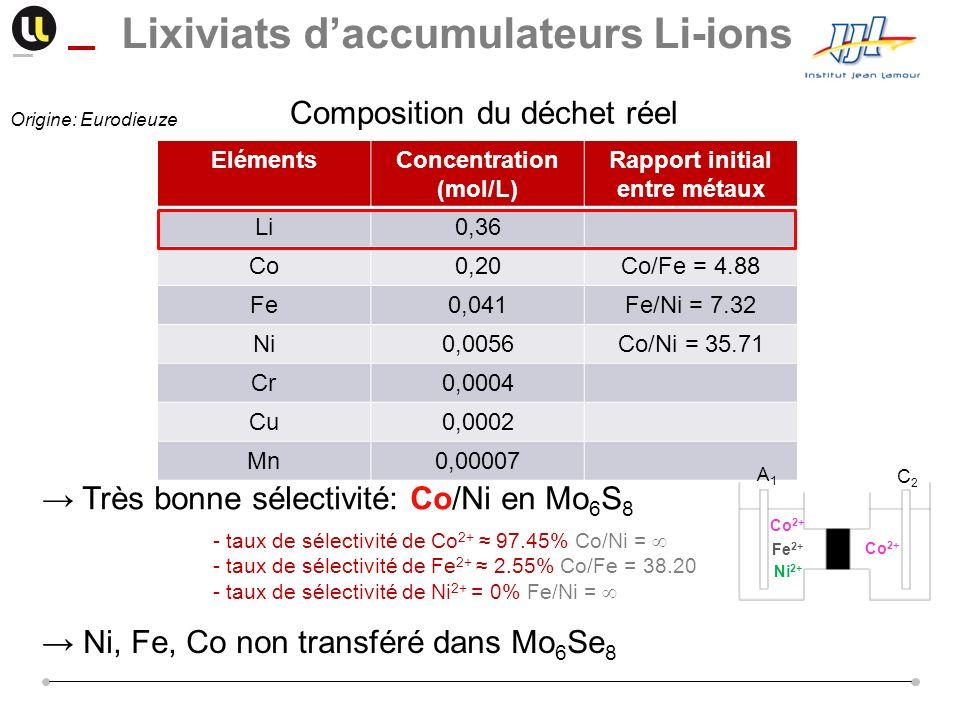 Composition du déchet réel ElémentsConcentration (mol/L) Rapport initial entre métaux Li0,36 Co0,20Co/Fe = 4.88 Fe0,041Fe/Ni = 7.32 Ni0,0056Co/Ni = 35