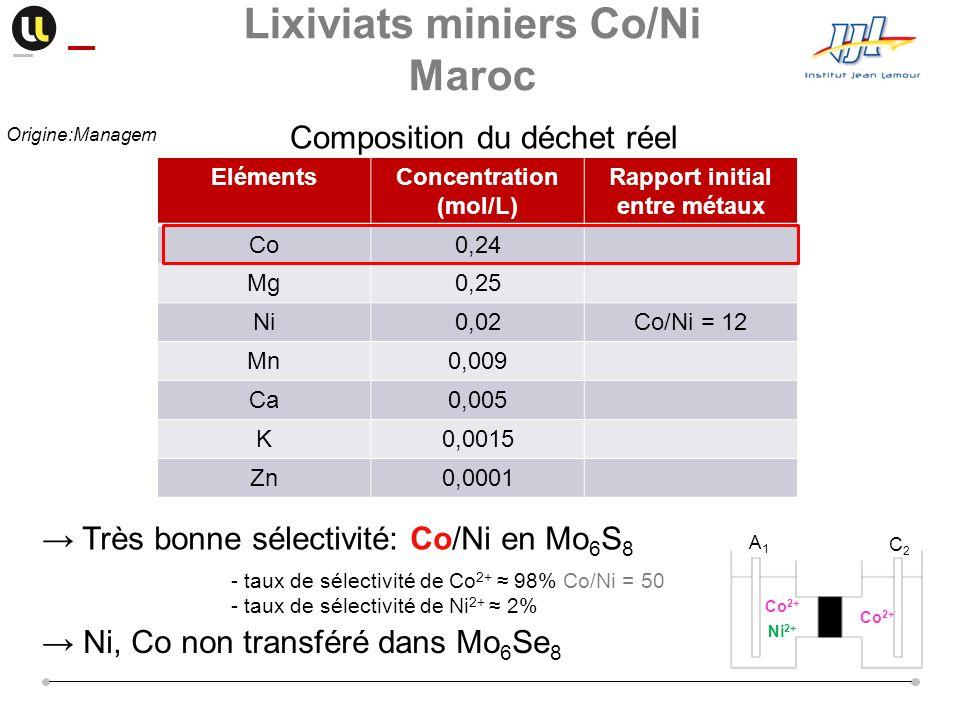 Composition du déchet réel ElémentsConcentration (mol/L) Rapport initial entre métaux Co0,24 Mg0,25 Ni0,02Co/Ni = 12 Mn0,009 Ca0,005 K0,0015 Zn0,0001