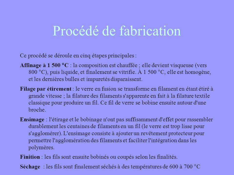 Matière première : fibre de verre Matière première: Plusieurs types de compositions verrières sont utilisées comme matières premières, en fonction de