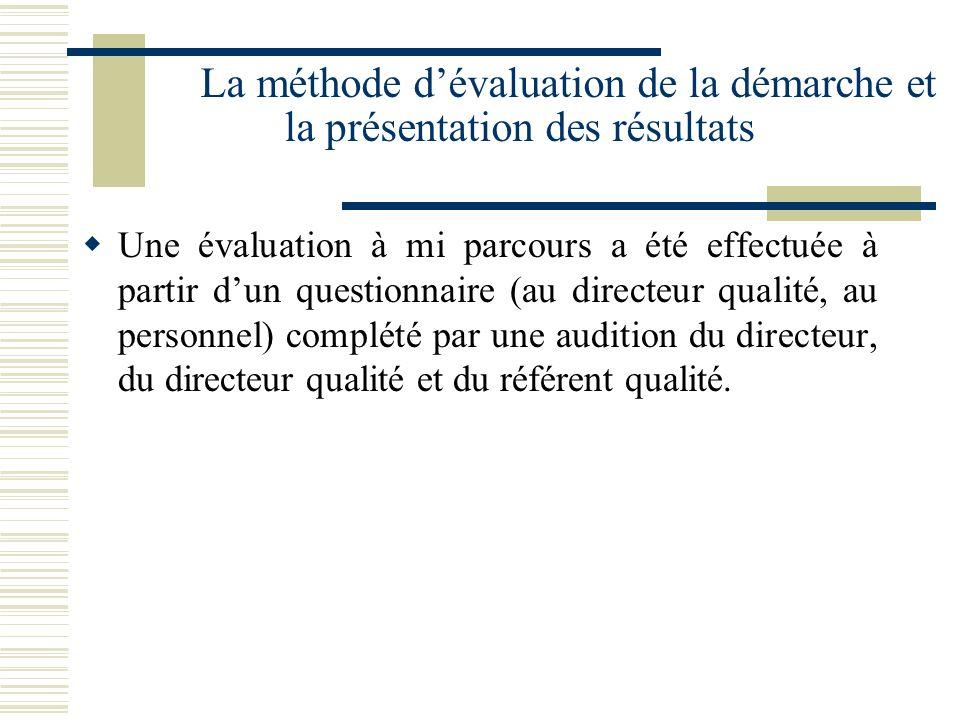 La méthode dévaluation de la démarche et la présentation des résultats Une évaluation à mi parcours a été effectuée à partir dun questionnaire (au dir