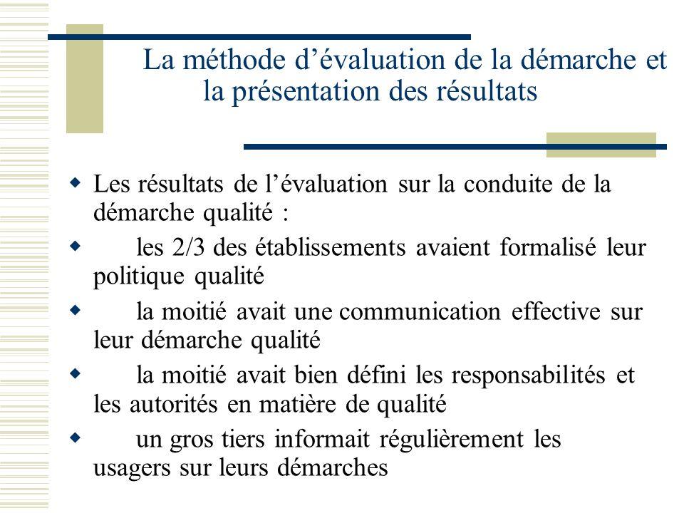 La méthode dévaluation de la démarche et la présentation des résultats Les résultats de lévaluation sur la conduite de la démarche qualité : les 2/3 d