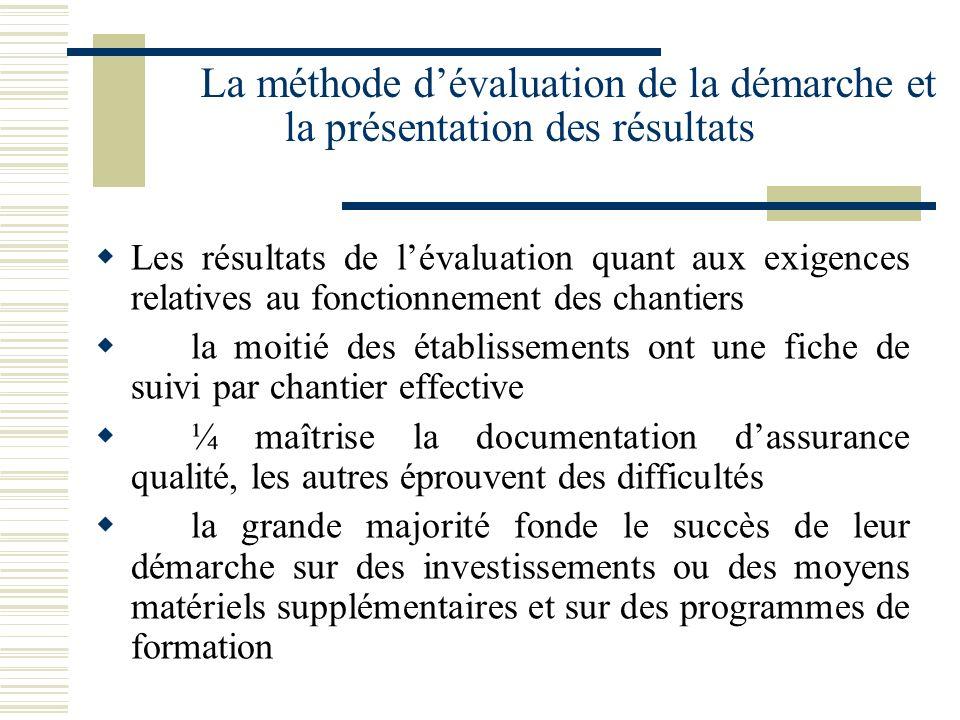 La méthode dévaluation de la démarche et la présentation des résultats Les résultats de lévaluation quant aux exigences relatives au fonctionnement de