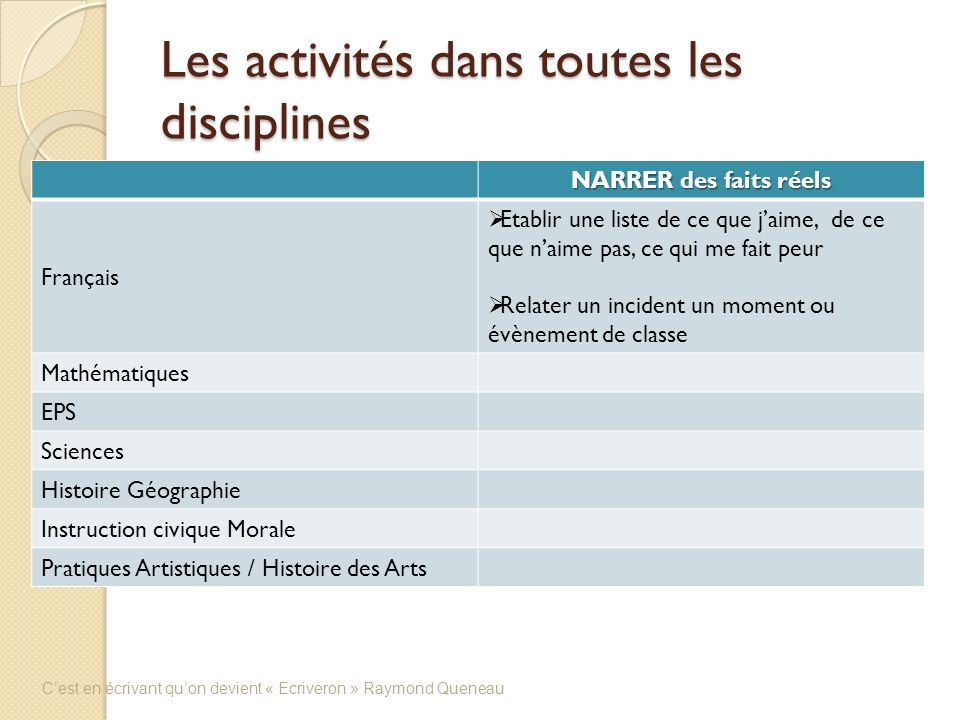 Les activités dans toutes les disciplines NARRER des faits réels Français Etablir une liste de ce que jaime, de ce que naime pas, ce qui me fait peur