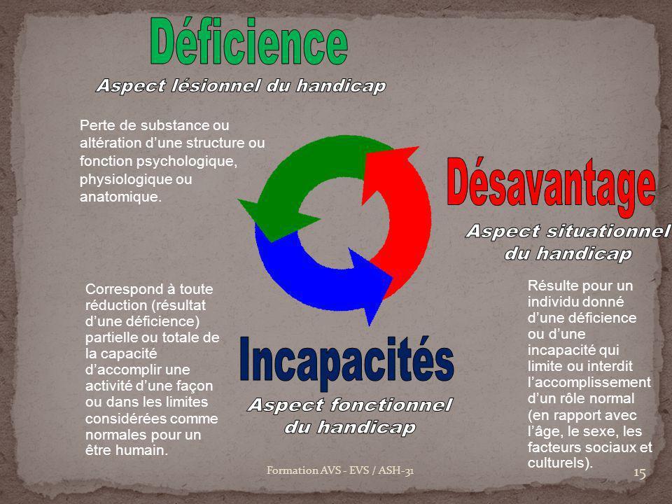 15 Formation AVS - EVS / ASH-31 Perte de substance ou altération dune structure ou fonction psychologique, physiologique ou anatomique. Correspond à t
