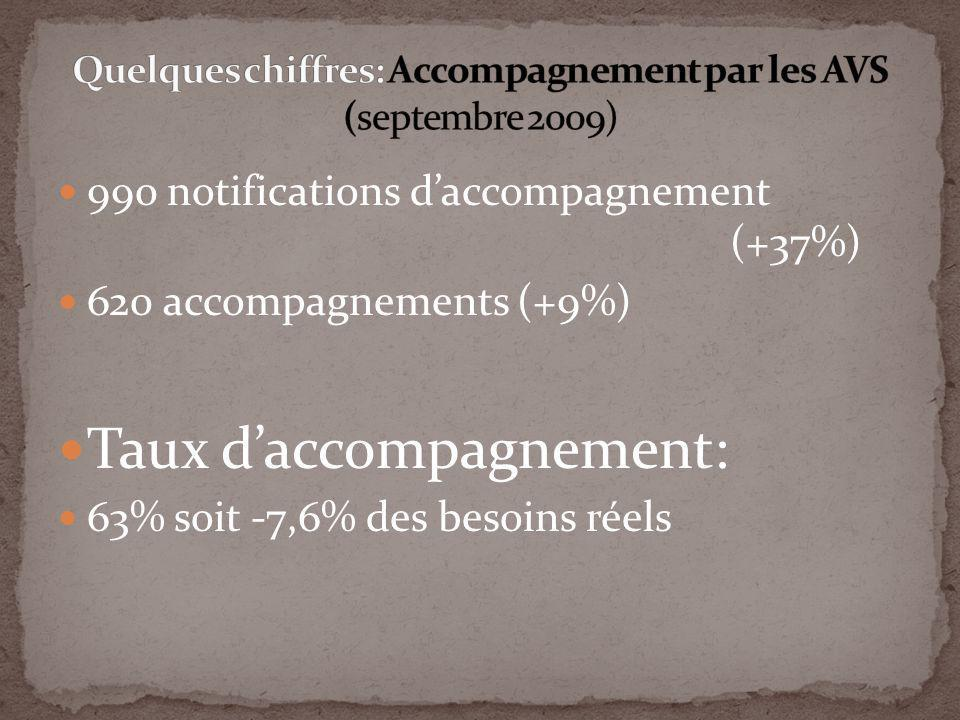 990 notifications daccompagnement (+37%) 620 accompagnements (+9%) Taux daccompagnement: 63% soit -7,6% des besoins réels