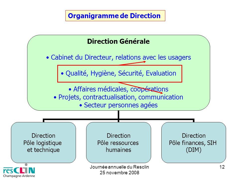 Journée annuelle du Resclin 25 novembre 2008 12 Direction Générale Cabinet du Directeur, relations avec les usagers Qualité, Hygiène, Sécurité, Evalua