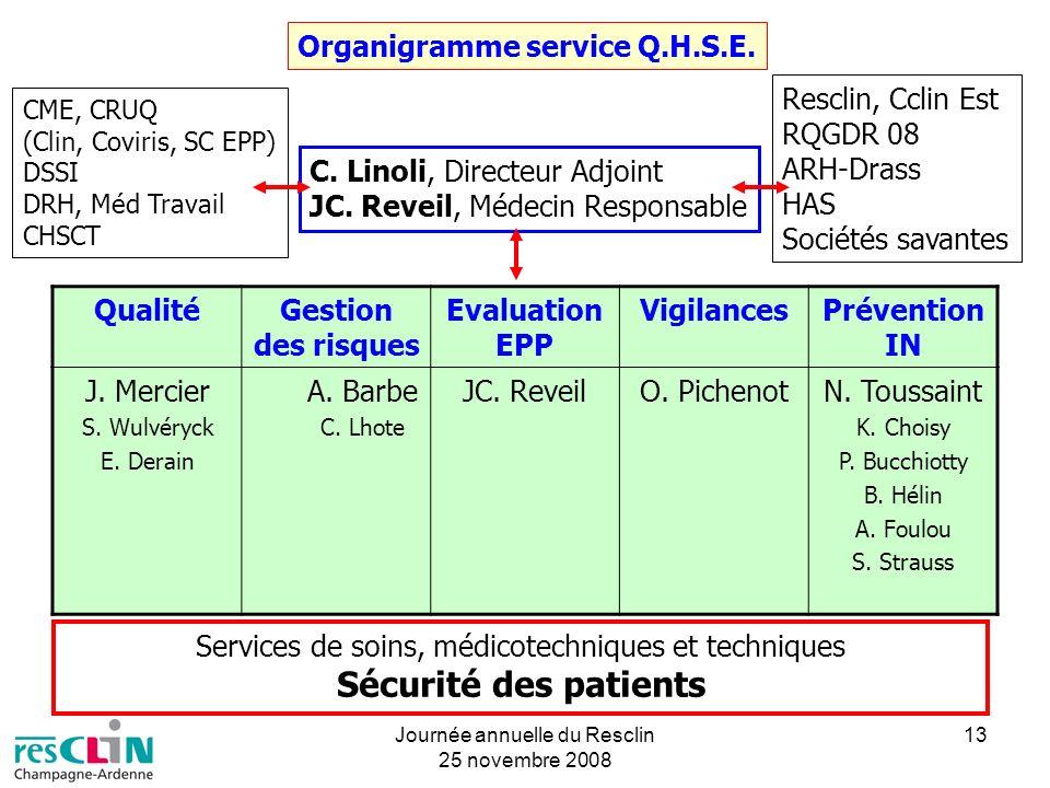 Journée annuelle du Resclin 25 novembre 2008 13 Organigramme service Q.H.S.E. C. Linoli, Directeur Adjoint JC. Reveil, Médecin Responsable QualitéGest