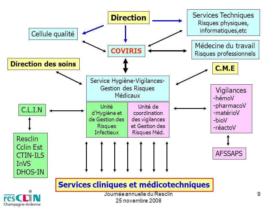 Journée annuelle du Resclin 25 novembre 2008 9 Unité dHygiène et de Gestion des Risques Infectieux Unité de coordination des vigilances et Gestion des