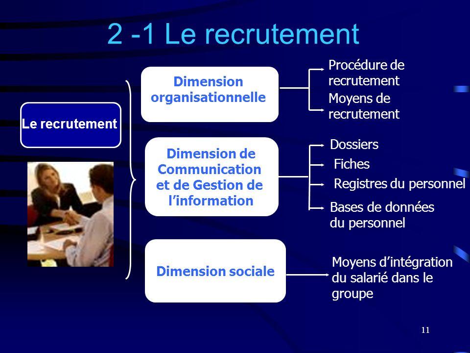 11 2 -1 Le recrutement Dimension organisationnelle Le recrutement Dimension de Communication et de Gestion de linformation Dimension sociale Procédure