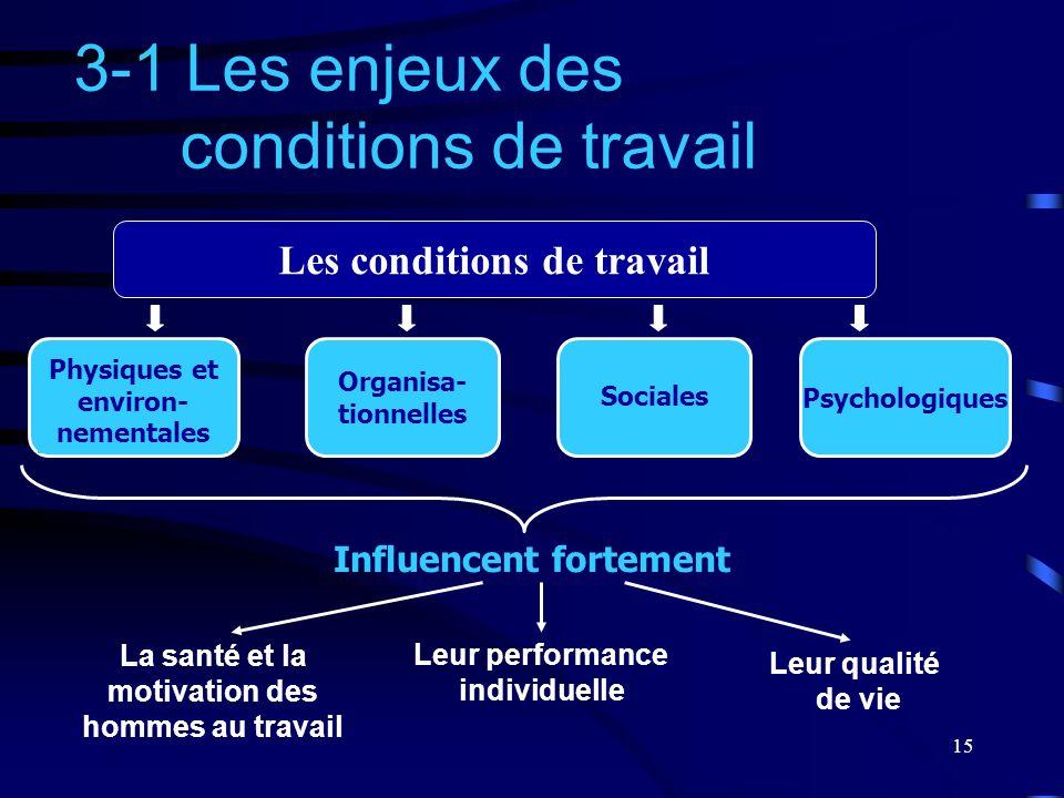 15 Les conditions de travail Organisa- tionnelles 3-1 Les enjeux des conditions de travail Psychologiques Physiques et environ- nementales Sociales In