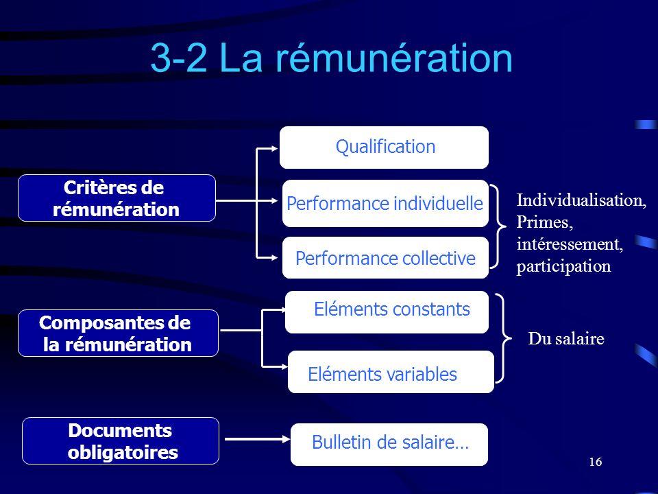16 Critères de rémunération 3-2 La rémunération Composantes de la rémunération Documents obligatoires Performance collective Qualification Performance