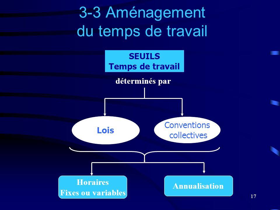 17 3-3 Aménagement du temps de travail SEUILS Temps de travail déterminés par Conventions collectives Horaires Fixes ou variables Annualisation Lois