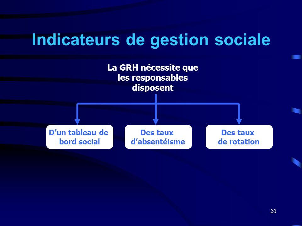 20 Indicateurs de gestion sociale La GRH nécessite que les responsables disposent Dun tableau de bord social Des taux dabsentéisme Des taux de rotatio