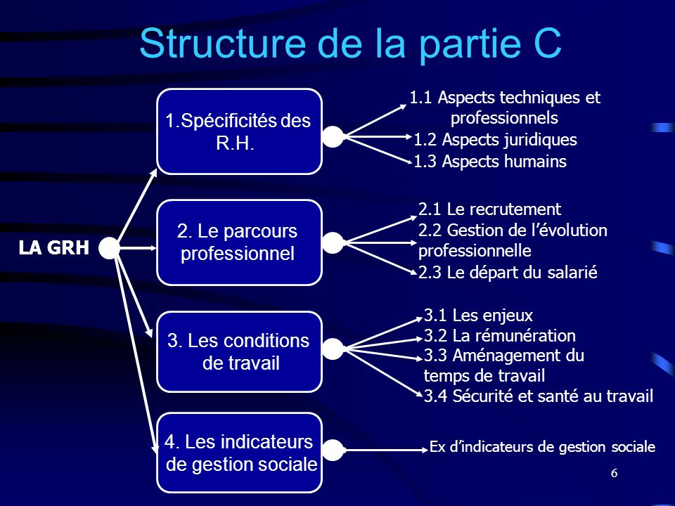 6 1.Spécificités des R.H. 2. Le parcours professionnel Structure de la partie C 1.1 Aspects techniques et professionnels 1.2 Aspects juridiques 1.3 As
