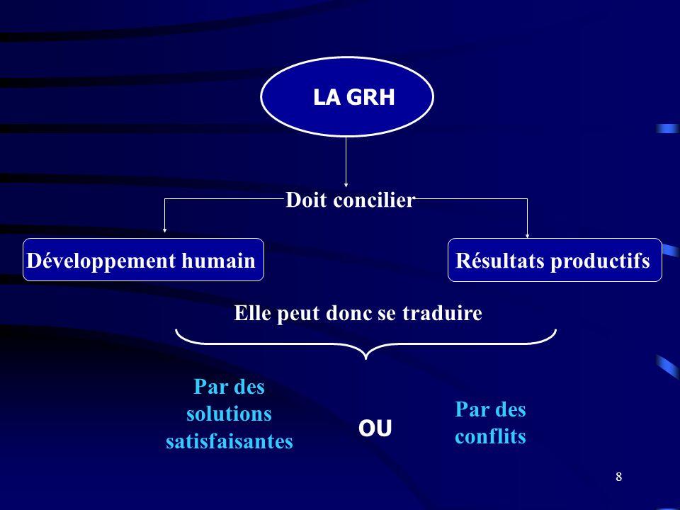 8 LA GRH Développement humain Résultats productifs Par des solutions satisfaisantes Par des conflits OU Doit concilier Elle peut donc se traduire