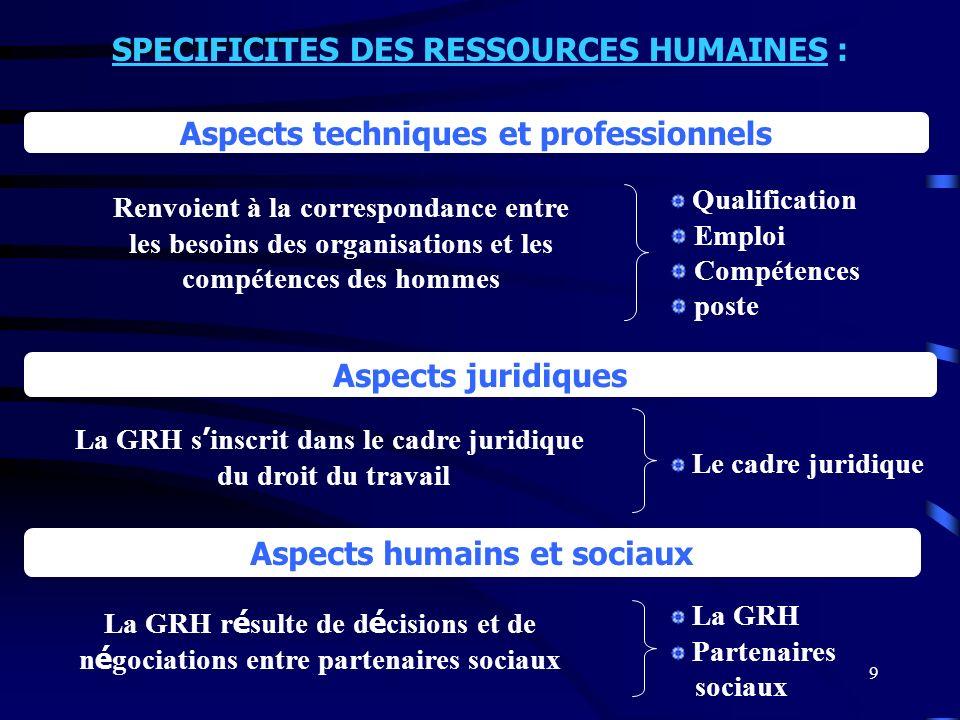 9 Aspects techniques et professionnels Aspects humains et sociaux Qualification Emploi Compétences poste Le cadre juridique La GRH Partenaires sociaux