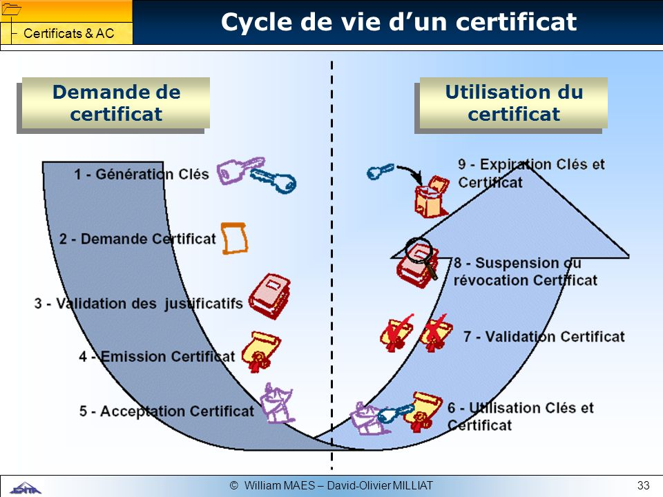 33© William MAES – David-Olivier MILLIAT Cycle de vie dun certificat Demande de certificat Utilisation du certificat Certificats & AC