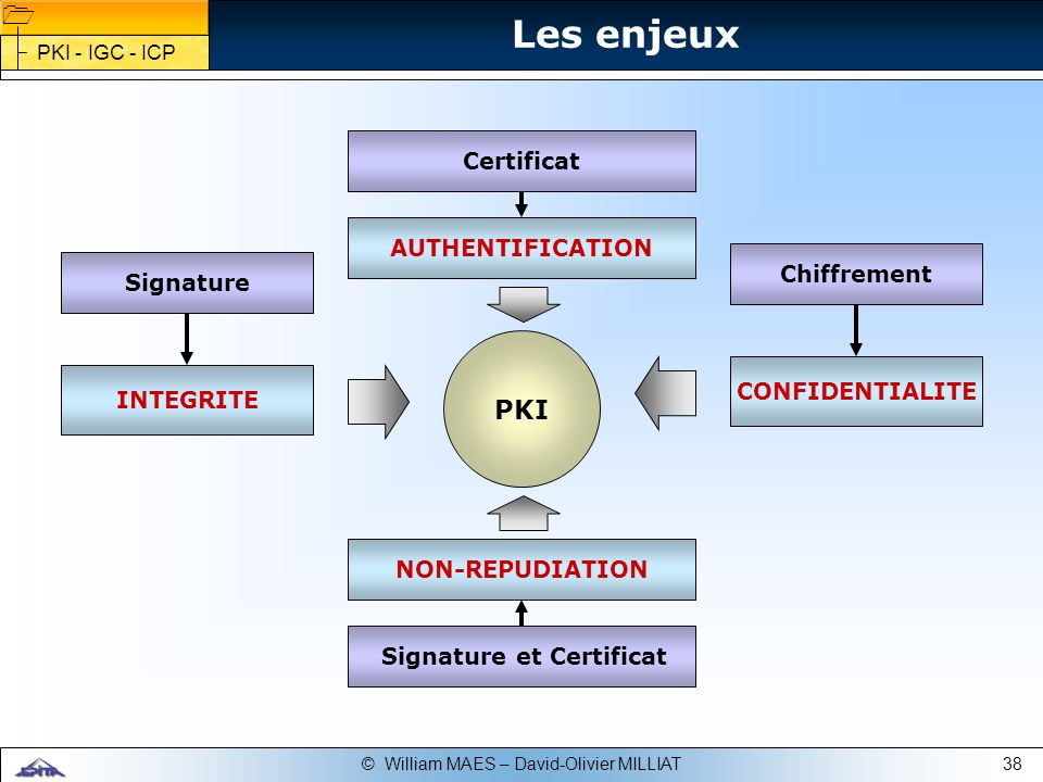 38© William MAES – David-Olivier MILLIAT PKI Certificat Signature et Certificat INTEGRITE NON-REPUDIATION AUTHENTIFICATIONSignature CONFIDENTIALITE Ch