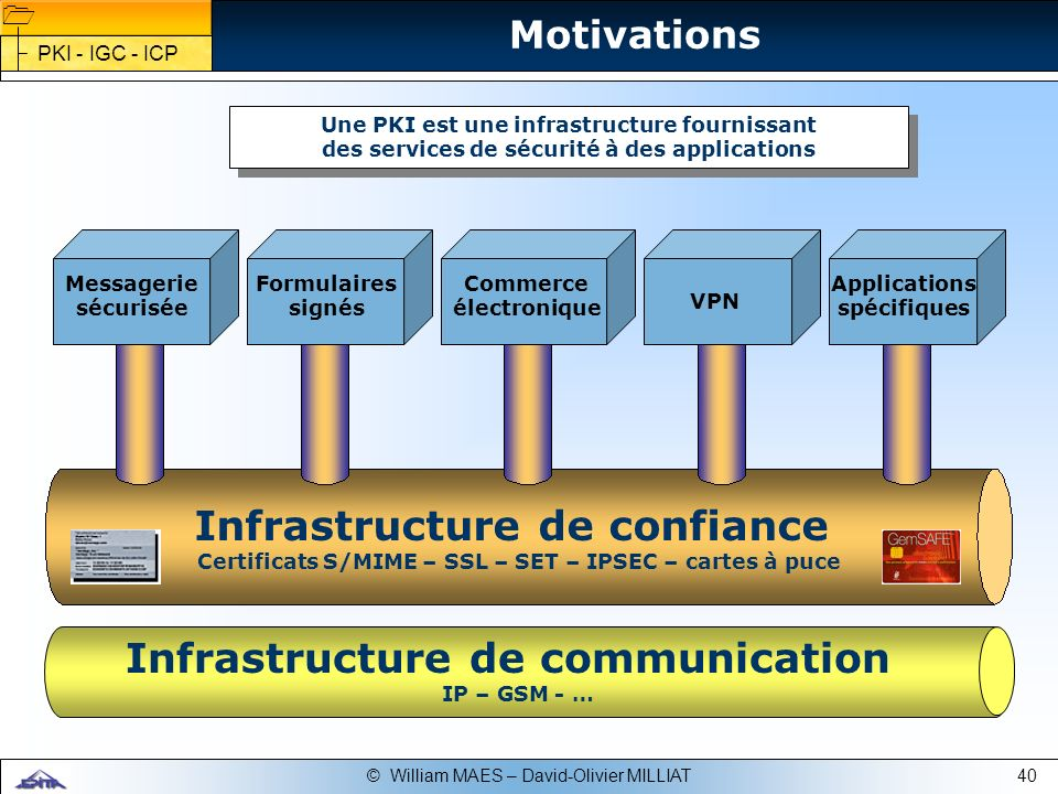 40© William MAES – David-Olivier MILLIAT Infrastructure de confiance Certificats S/MIME – SSL – SET – IPSEC – cartes à puce Infrastructure de communic