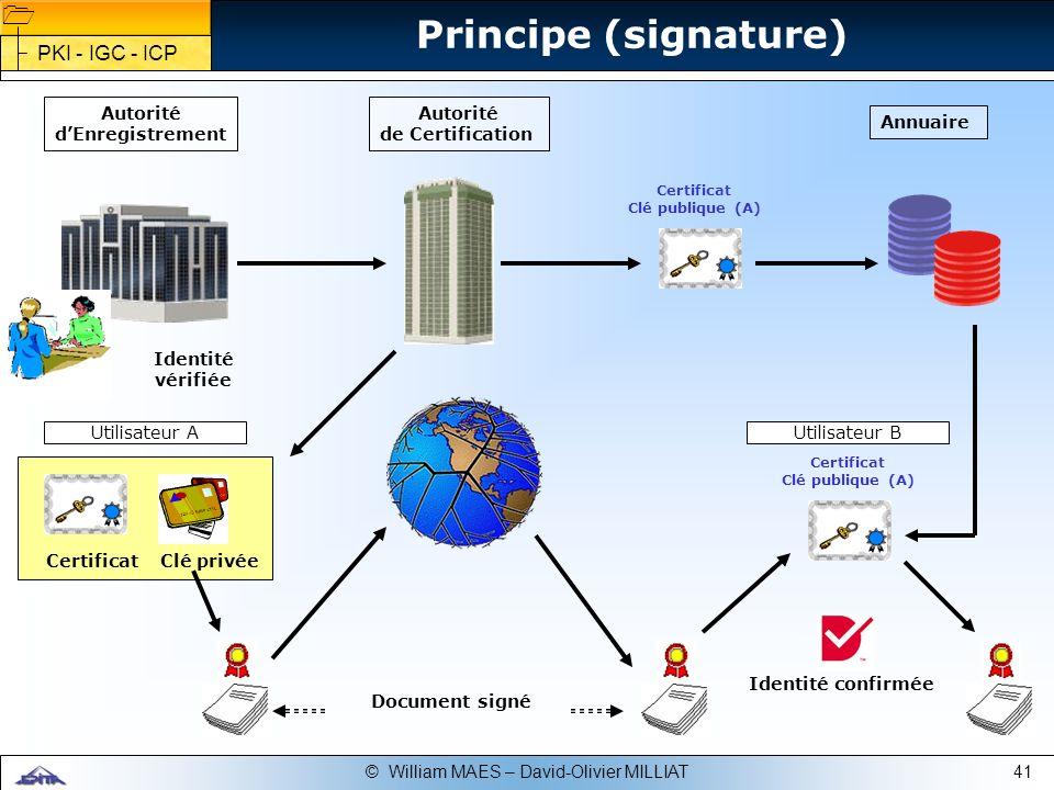 41© William MAES – David-Olivier MILLIAT Document signé Identité confirmée Autorité dEnregistrement Utilisateur AUtilisateur B Principe (signature) PK