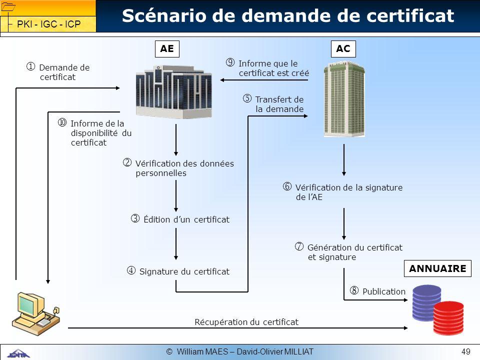 49© William MAES – David-Olivier MILLIAT Demande de certificat Vérification des données personnelles Édition dun certificat Signature du certificat Vé