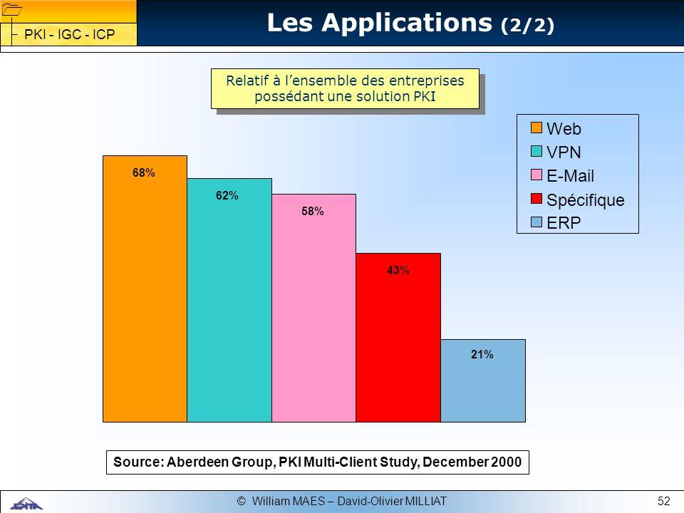 52© William MAES – David-Olivier MILLIAT Les Applications (2/2) PKI - IGC - ICP Source: Aberdeen Group, PKI Multi-Client Study, December 2000 68% 62%