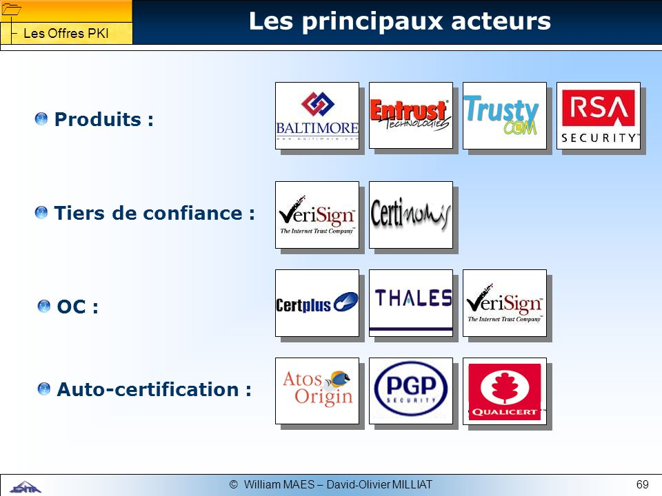 69© William MAES – David-Olivier MILLIAT Produits : Tiers de confiance : OC : Auto-certification : Les principaux acteurs Les Offres PKI
