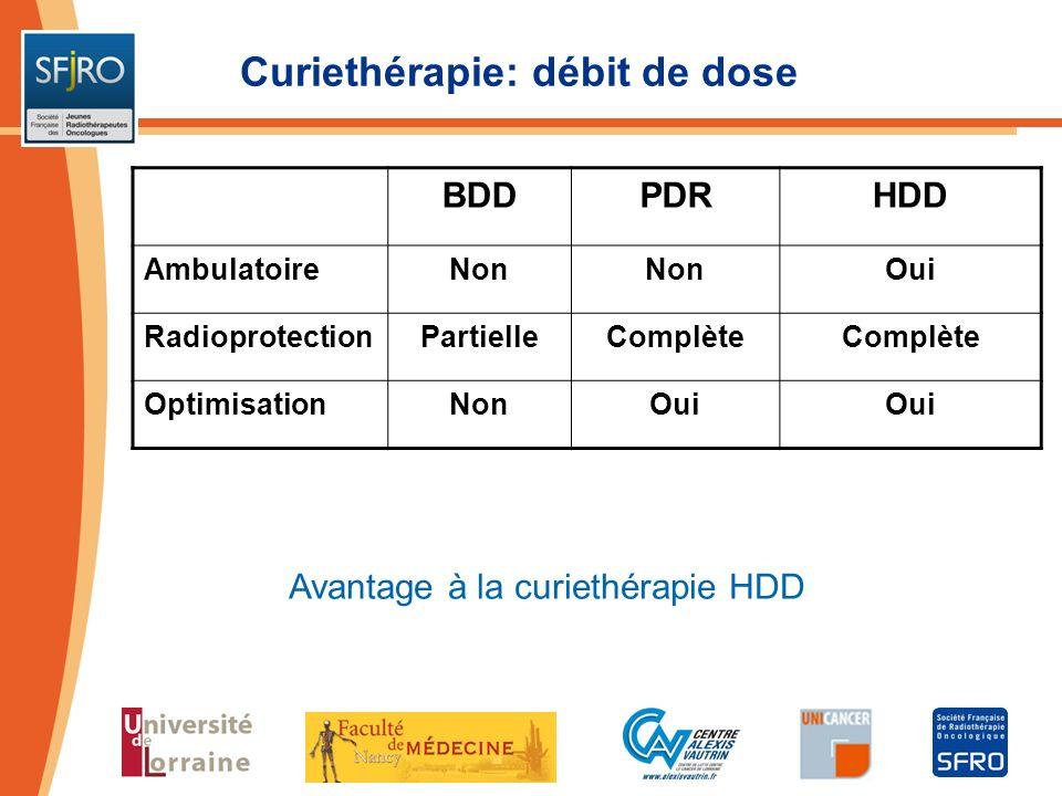 Curiethérapie: débit de dose BDDPDRHDD AmbulatoireNon Oui RadioprotectionPartielleComplète OptimisationNonOui Avantage à la curiethérapie HDD