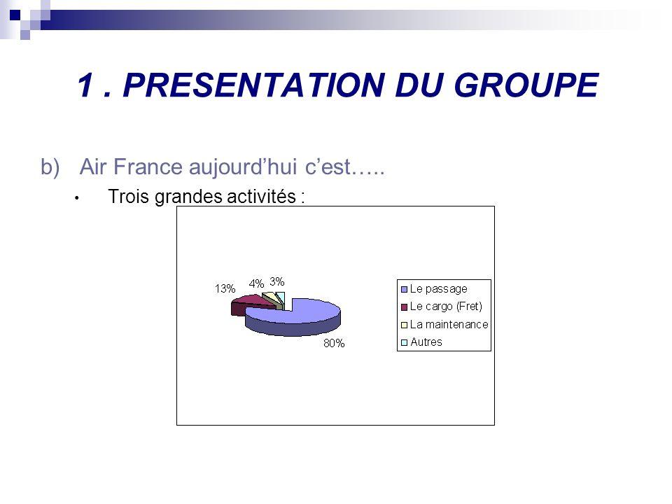 1. PRESENTATION DU GROUPE b)Air France aujourdhui cest….. Trois grandes activités :