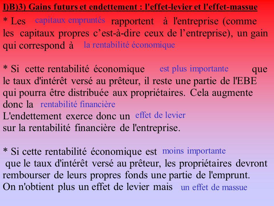 Lentreprise bénéficie dun effet de massue négatif Lorsque le taux dintérêt est supérieur à la rentabilité économique anticipée de linvestissement… lentreprise n a pas intérêt à emprunter pour augmenter sa rentabilité financière anticipée.