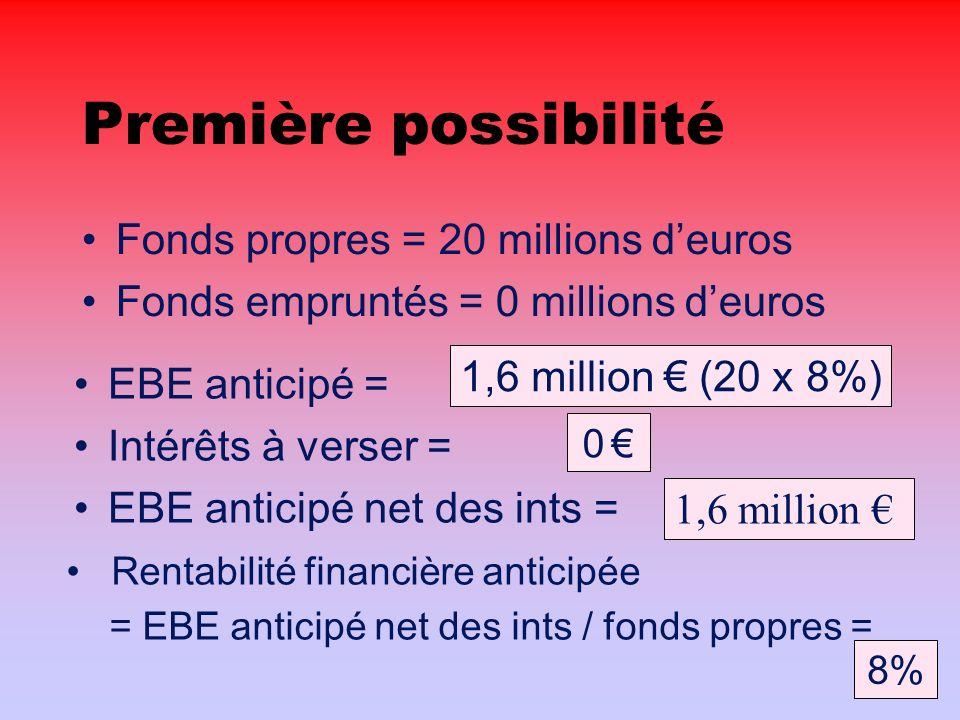 Première possibilité Fonds propres = 20 millions deuros Fonds empruntés = 0 millions deuros EBE anticipé = Intérêts à verser = EBE anticipé net des ints = Rentabilité financière anticipée = EBE anticipé net des ints / fonds propres = 1,6 million (20 x 8%) 0 1,6 million 8%