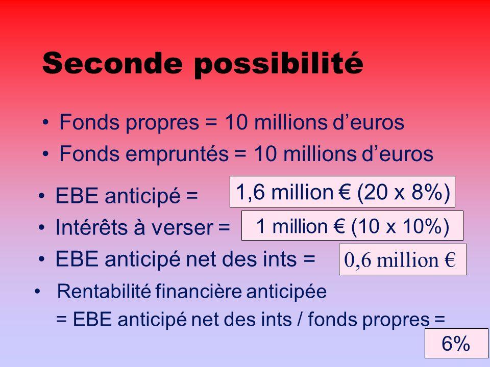 Seconde possibilité Fonds propres = 10 millions deuros Fonds empruntés = 10 millions deuros EBE anticipé = Intérêts à verser = EBE anticipé net des ints = Rentabilité financière anticipée = EBE anticipé net des ints / fonds propres = 1,6 million (20 x 8%) 1 million (10 x 10%) 0,6 million 6%