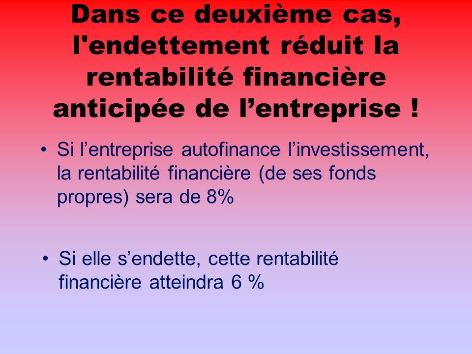 Dans ce deuxième cas, l endettement réduit la rentabilité financière anticipée de lentreprise .