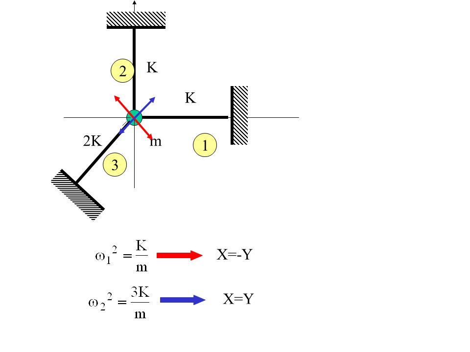 K K 2Km 2 1 3 X=-Y X=Y