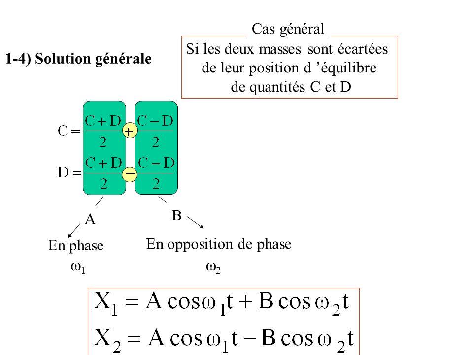Si les deux masses sont écartées de leur position d équilibre de quantités C et D En phase En opposition de phase Cas général 1-4) Solution générale