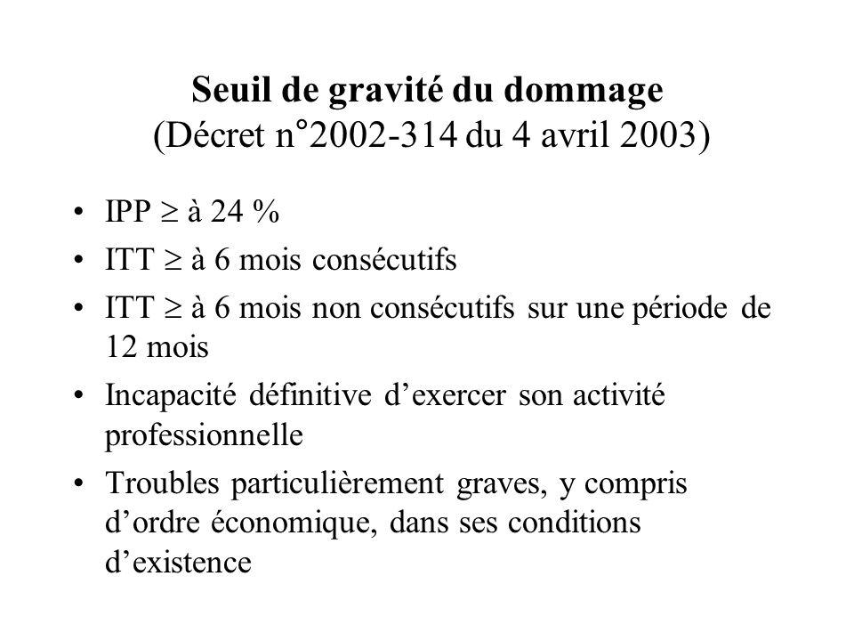 Seuil de gravité du dommage (Décret n°2002-314 du 4 avril 2003) IPP à 24 % ITT à 6 mois consécutifs ITT à 6 mois non consécutifs sur une période de 12