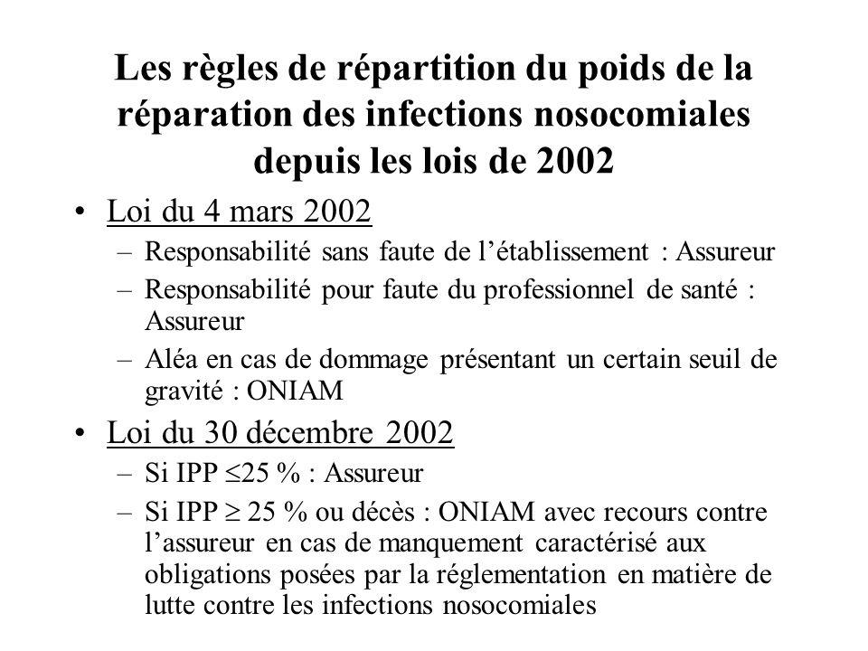 Les règles de répartition du poids de la réparation des infections nosocomiales depuis les lois de 2002 Loi du 4 mars 2002 –Responsabilité sans faute