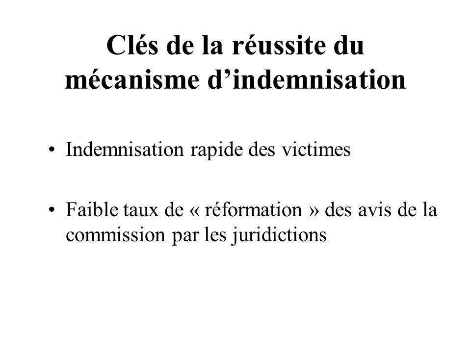Clés de la réussite du mécanisme dindemnisation Indemnisation rapide des victimes Faible taux de « réformation » des avis de la commission par les jur