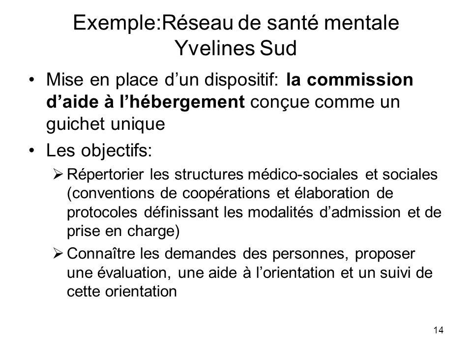 14 Exemple:Réseau de santé mentale Yvelines Sud Mise en place dun dispositif: la commission daide à lhébergement conçue comme un guichet unique Les ob