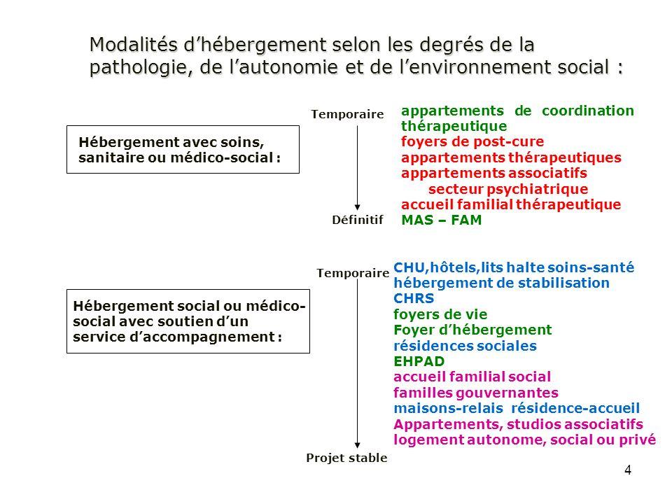 4 Modalités dhébergement selon les degrés de la pathologie, de lautonomie et de lenvironnement social : appartements de coordination thérapeutique foy