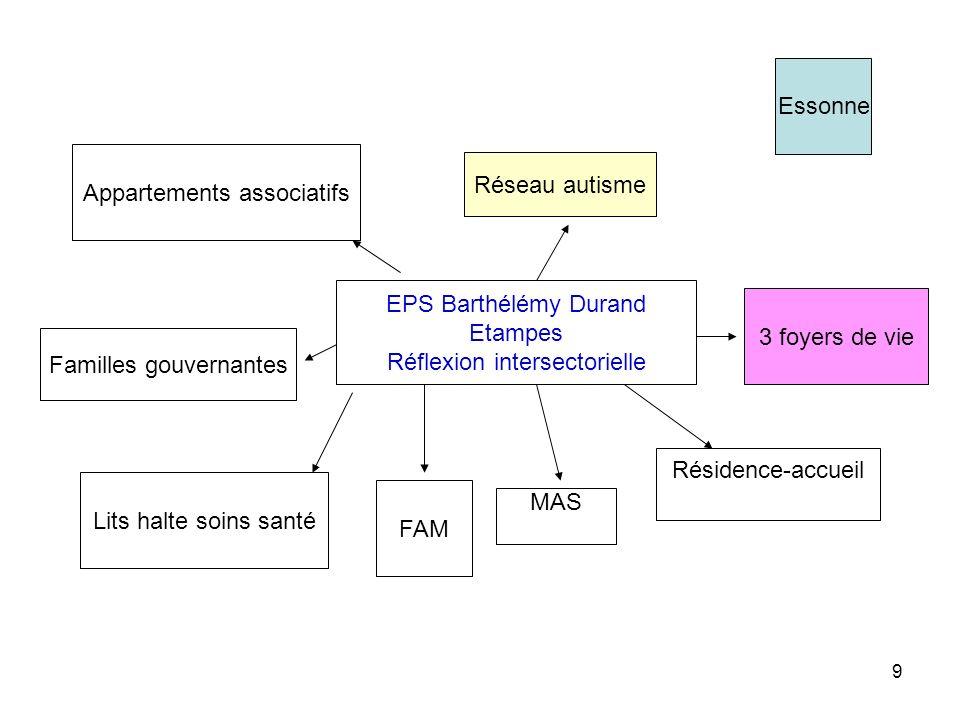 9 EPS Barthélémy Durand Etampes Réflexion intersectorielle FAM MAS Appartements associatifs Familles gouvernantes Résidence-accueil Lits halte soins s
