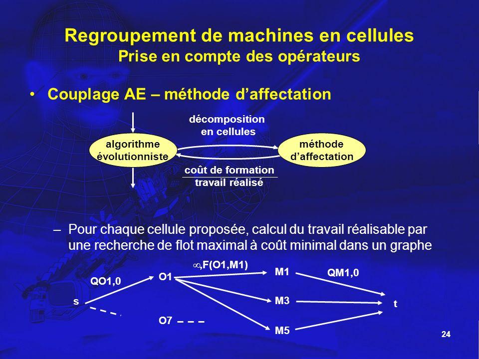 24 Regroupement de machines en cellules Prise en compte des opérateurs Couplage AE – méthode daffectation –Pour chaque cellule proposée, calcul du tra